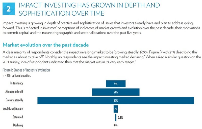 Impact Investing Growth