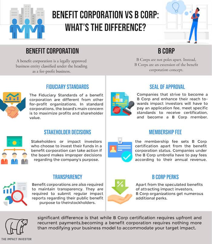 Benefit Corporation vs B Corp